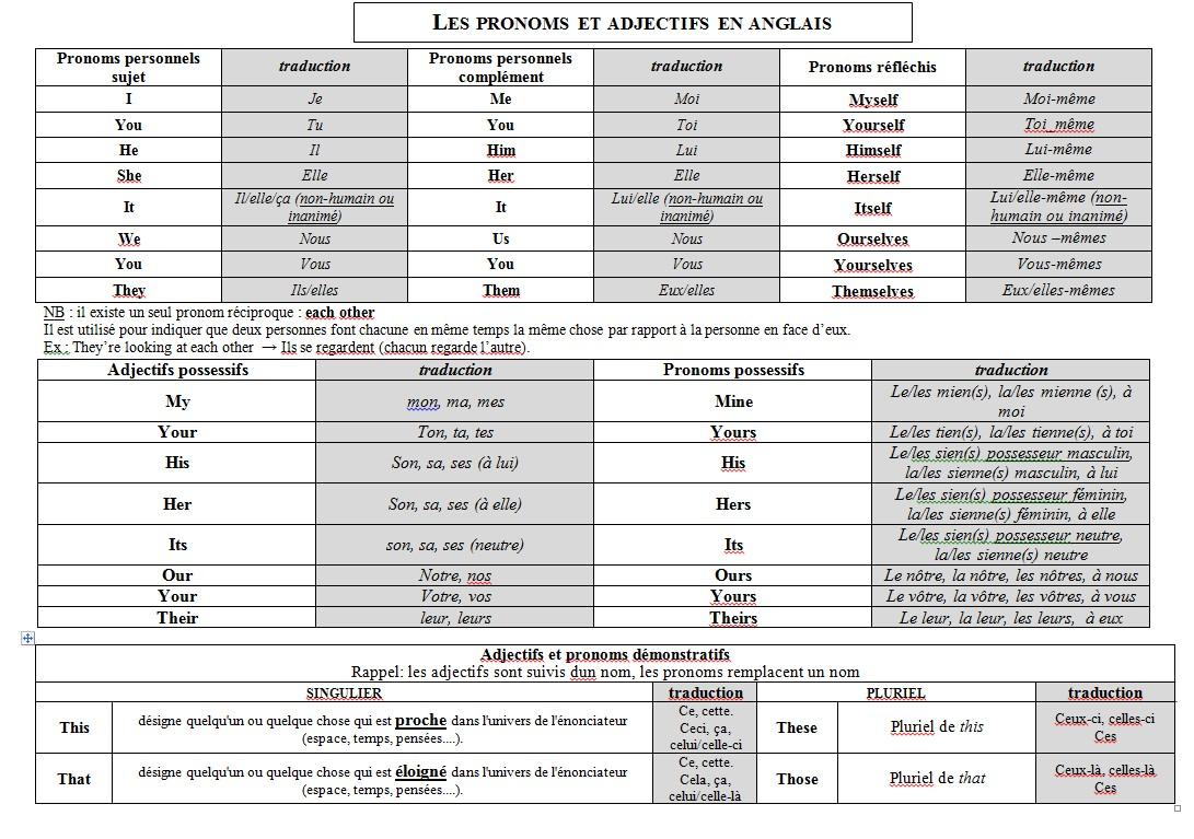 les pronoms et adjectifs - The English Page